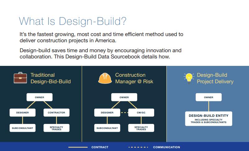 Design-Build Data Sourcebook